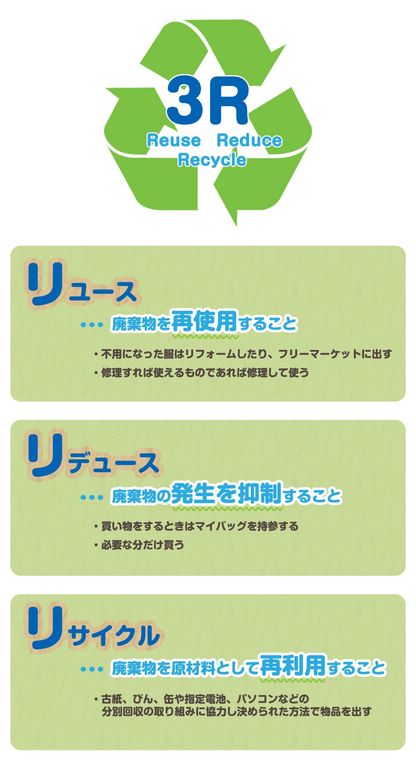 スリーアールの画像。リデュース(Reduce)、リユース(Reuse)、リサイクル(Recycle)の3つの英語の頭文字「R」をとって「スリーアール」と呼んでいます。リデュースは廃棄物の発生を抑制すること、リユースは廃棄物を再使用すること、リサイクルは廃棄物を原材料として再利用することです。